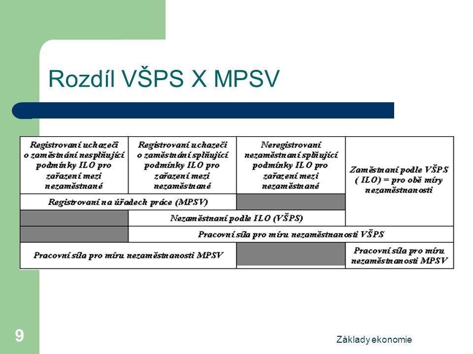 Základy ekonomie 9 Rozdíl VŠPS X MPSV