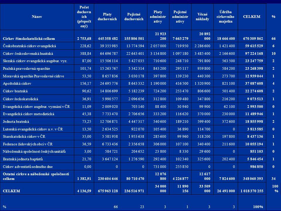 Název Počet duchovn ích (přepočt ený) Platy duchovních Pojistné duchovních Platy administr ativy Pojistné administr ativy Věcné náklady Údržba církevn