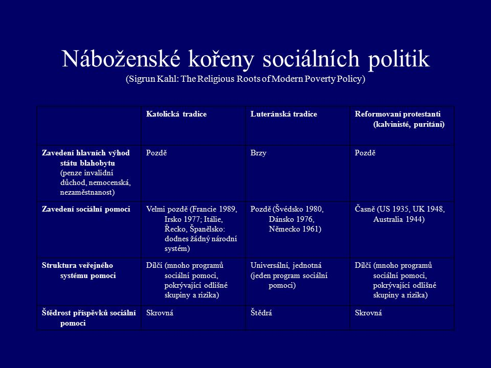 Náboženské kořeny sociálních politik (Sigrun Kahl: The Religious Roots of Modern Poverty Policy) Katolická tradiceLuteránská tradiceReformovaní protes