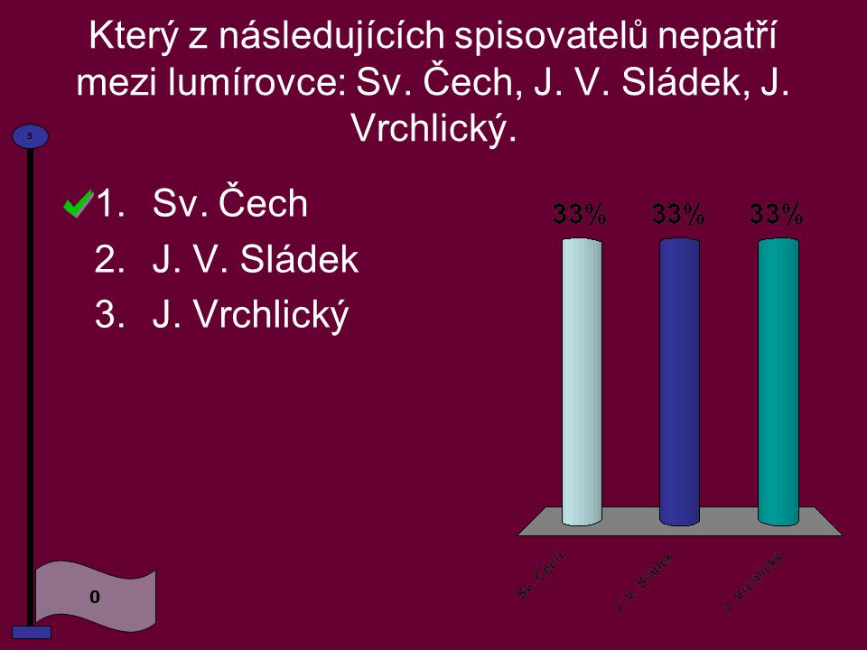 Časopis Lumír se soustřeďoval pouze na původní českou beletrii. Souhlasíte 1.Ano 2.Ne 0 5