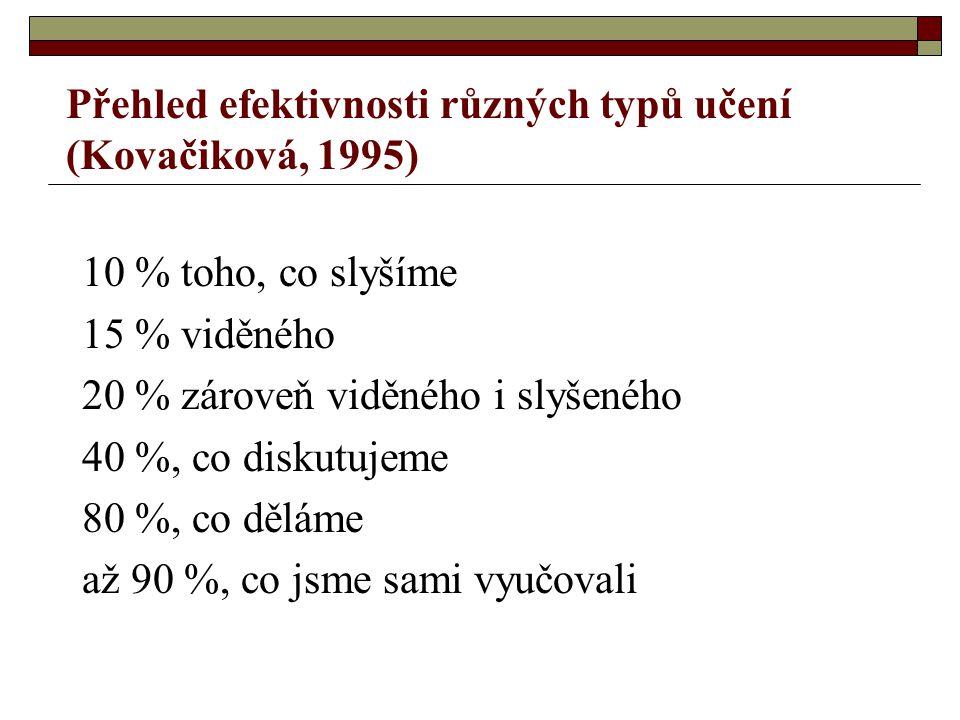 Přehled efektivnosti různých typů učení (Kovačiková, 1995) 10 % toho, co slyšíme 15 % viděného 20 % zároveň viděného i slyšeného 40 %, co diskutujeme