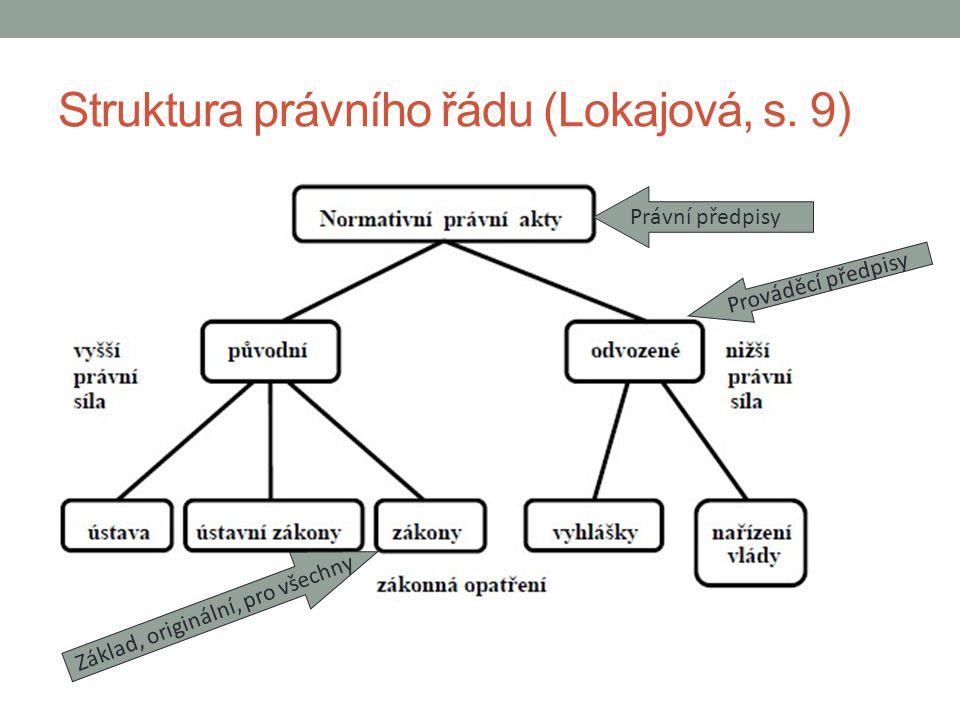 Struktura právního řádu (Lokajová, s. 9) Právní předpisy Základ, originální, pro všechny Prováděcí předpisy
