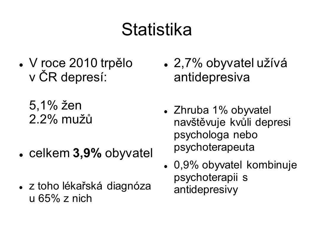 Statistika V roce 2010 trpělo v ČR depresí: 5,1% žen 2.2% mužů celkem 3,9% obyvatel z toho lékařská diagnóza u 65% z nich 2,7% obyvatel užívá antidepr