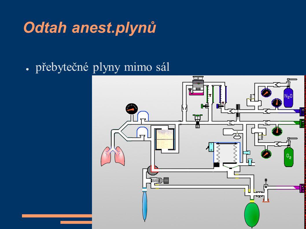 Odtah anest.plynů ● přebytečné plyny mimo sál