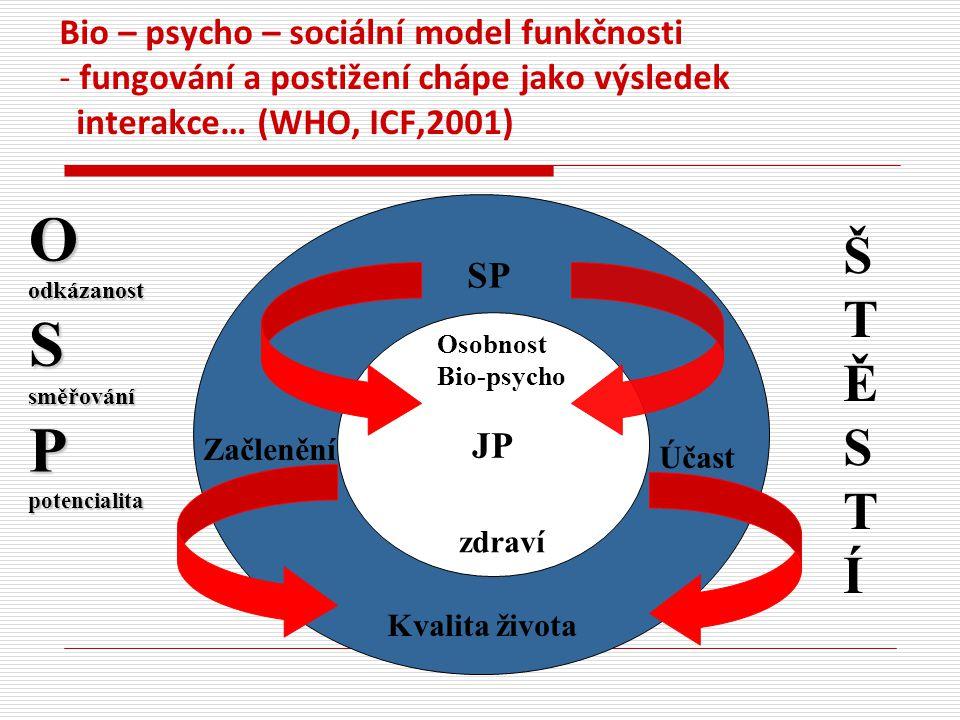 Bio – psycho – sociální model funkčnosti - fungování a postižení chápe jako výsledek interakce… (WHO, ICF,2001) JP SP Kvalita života Osobnost Bio-psyc