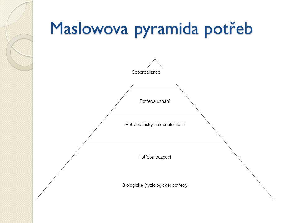 Maslowova pyramida potřeb Seberealizace