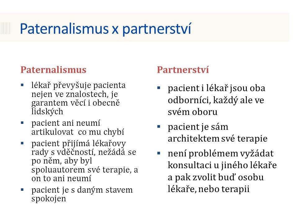 Paternalismus x partnerství PaternalismusPartnerství  lékař převyšuje pacienta nejen ve znalostech, je garantem věcí i obecně lidských  pacient ani