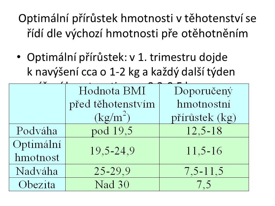 Optimální přírůstek hmotnosti v těhotenství se řídí dle výchozí hmotnosti pře otěhotněním Optimální přírůstek: v 1. trimestru dojde k navýšení cca o 1