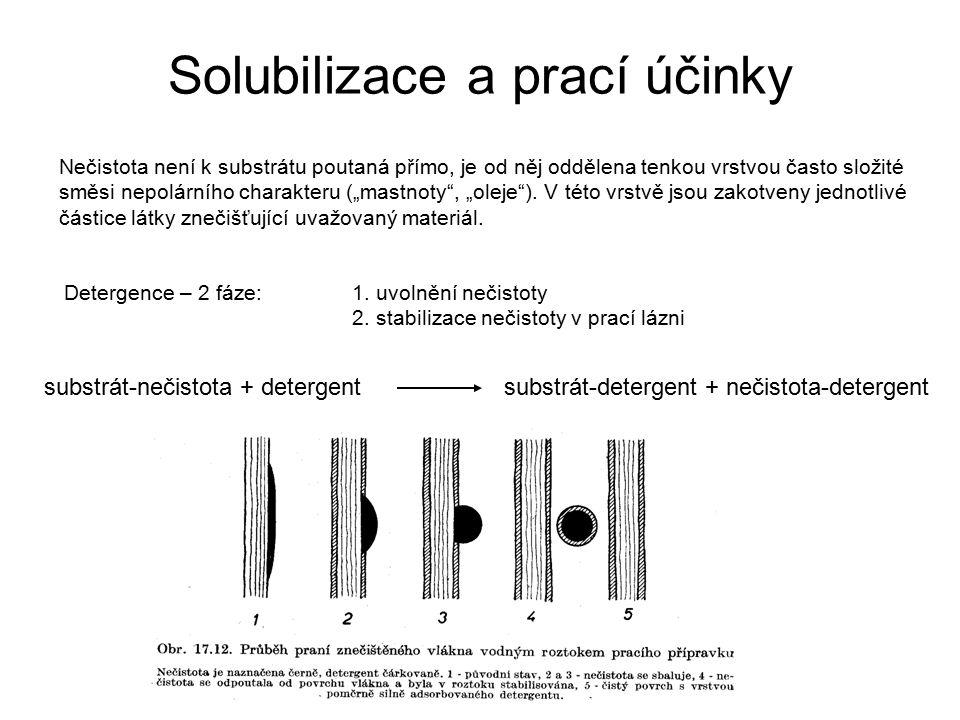 """Solubilizace a prací účinky Nečistota není k substrátu poutaná přímo, je od něj oddělena tenkou vrstvou často složité směsi nepolárního charakteru (""""m"""