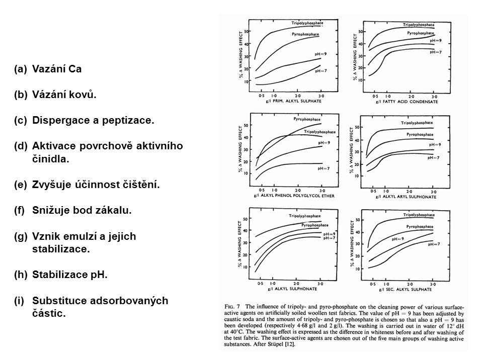 (a)Vazání Ca (b)Vázání kovů. (c)Dispergace a peptizace. (d)Aktivace povrchově aktivního činidla. (e)Zvyšuje účinnost čištění. (f)Snižuje bod zákalu. (