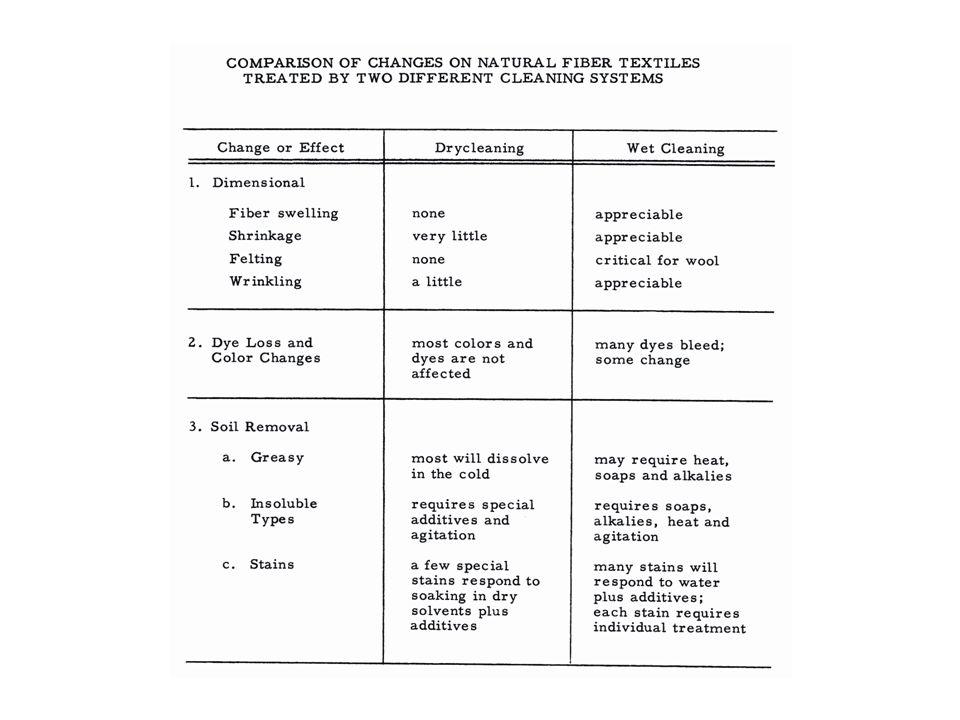 Koncentrace tenzidu Kritická koncentrace = nejefektivnější čištění 1.