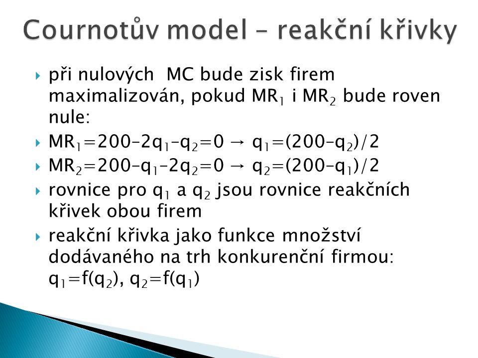  firma při volbě výstupu q 1 očekává, že druhá firma dodává výstup q 2 → Q = q 1 +q 2  tržní cena P(Q) = P(q 1 +q 2 )  zisková funkce obou firem: π
