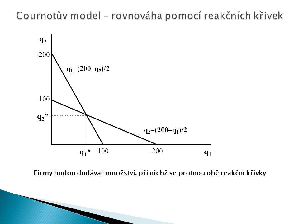  při nulových MC bude zisk firem maximalizován, pokud MR 1 i MR 2 bude roven nule:  MR 1 =200–2q 1 –q 2 =0 → q 1 =(200–q 2 )/2  MR 2 =200–q 1 –2q 2