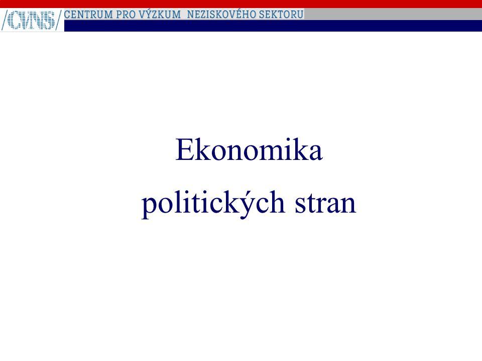 Ekonomika politických stran