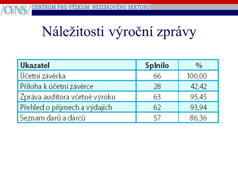 Výše příjmů v roce 2003
