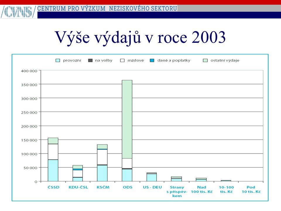 Výše výdajů v roce 2003
