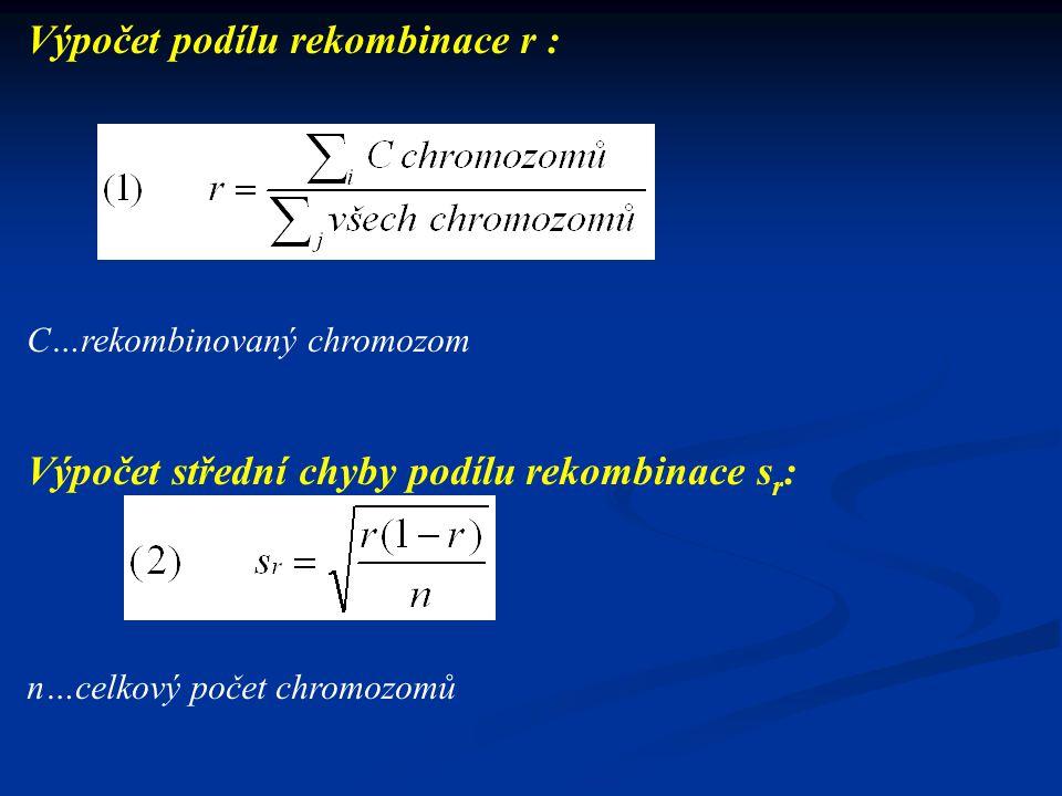 Segregující populace F2 a molekulární analýza - příklady 150 bp 140 bp M C ly H 1 2 3 4 5 6 7 8 9 10 11 12 13 14 15 16 17 18 19 20 nga249 nga1126 199