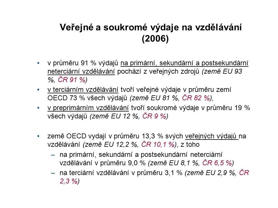 Veřejné a soukromé výdaje na vzdělávání (2006) v průměru 91 % výdajů na primární, sekundární a postsekundární neterciární vzdělávání pochází z veřejný