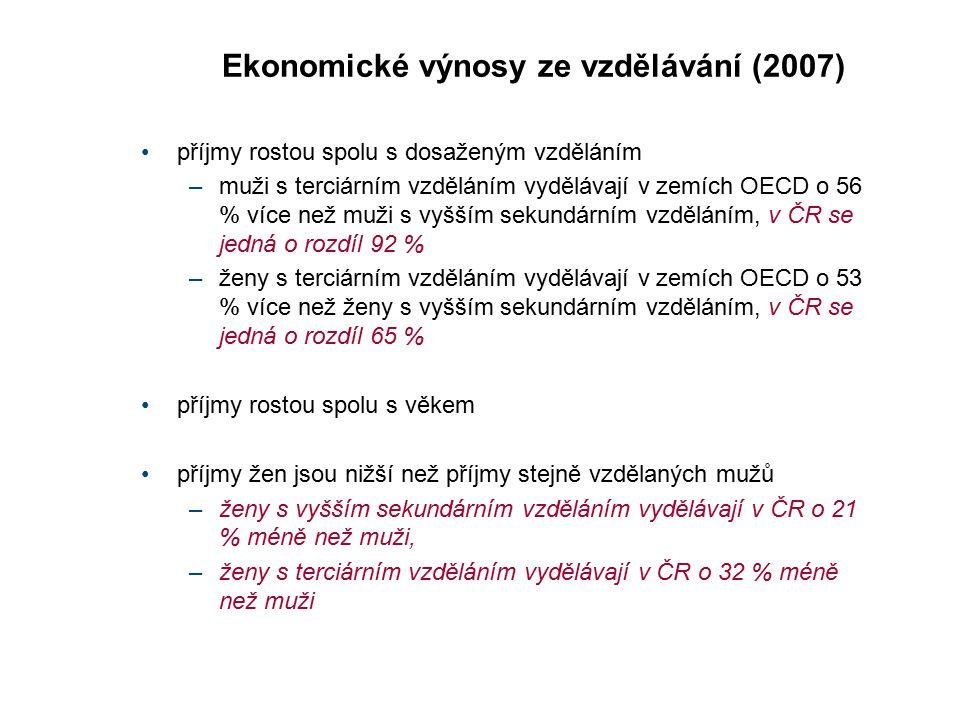 Ekonomické výnosy ze vzdělávání (2007) příjmy rostou spolu s dosaženým vzděláním –muži s terciárním vzděláním vydělávají v zemích OECD o 56 % více než