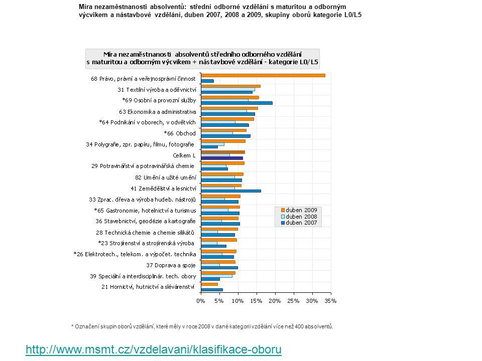 Míra nezaměstnanosti absolventů: střední odborné vzdělání s maturitou a odborným výcvikem a nástavbové vzdělání, duben 2007, 2008 a 2009, skupiny obor