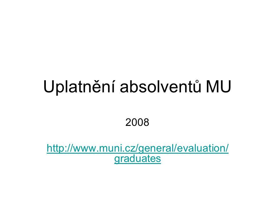 Uplatnění absolventů MU 2008 http://www.muni.cz/general/evaluation/ graduates