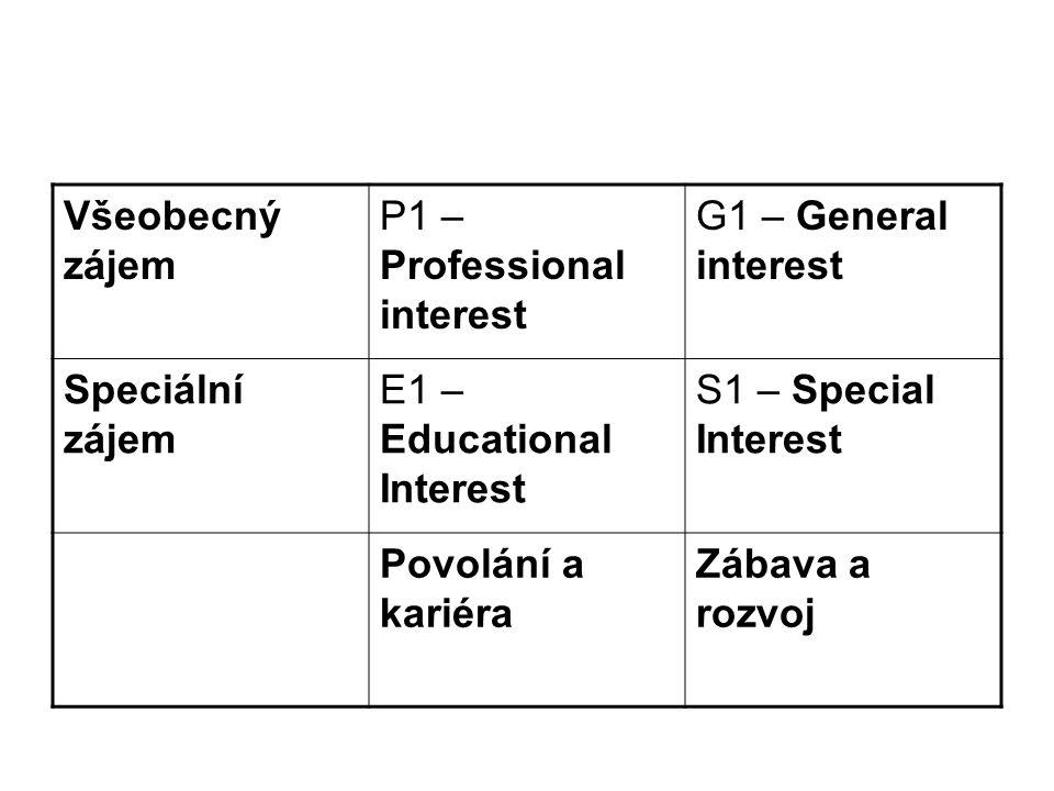Všeobecný zájem P1 – Professional interest G1 – General interest Speciální zájem E1 – Educational Interest S1 – Special Interest Povolání a kariéra Zábava a rozvoj
