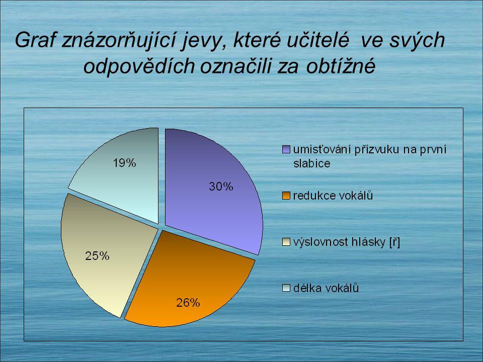 Graf znázorňující jevy, které studenti ve svých odpovědích označili za obtížné 23% 16% 10%
