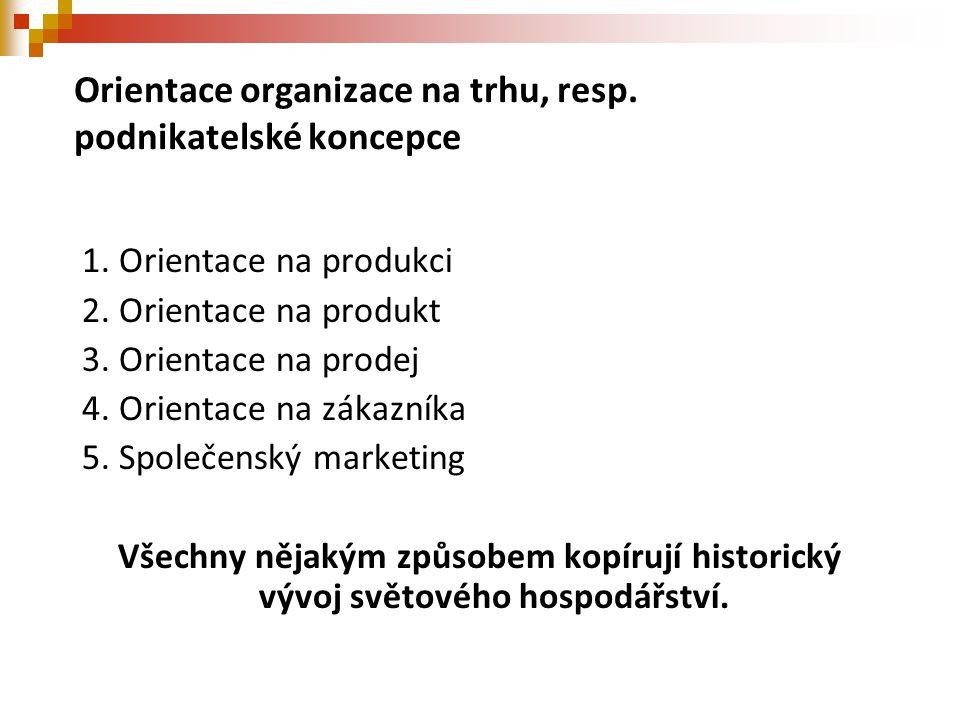 Orientace organizace na trhu, resp. podnikatelské koncepce 1. Orientace na produkci 2. Orientace na produkt 3. Orientace na prodej 4. Orientace na zák