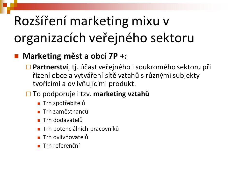 Rozšíření marketing mixu v organizacích veřejného sektoru Marketing měst a obcí 7P +:  Partnerství, tj. účast veřejného i soukromého sektoru při říze