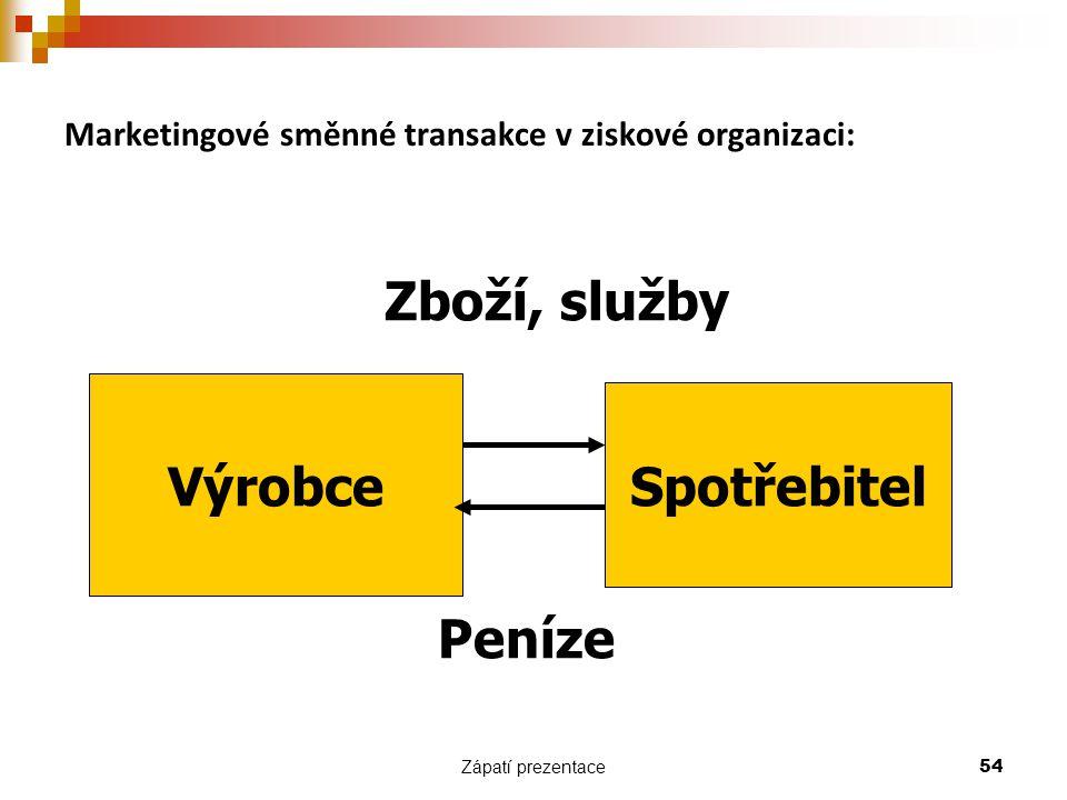 Zápatí prezentace 54 Marketingové směnné transakce v ziskové organizaci: Výrobce Spotřebitel Zboží, služby Peníze