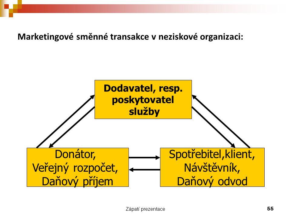 Zápatí prezentace 55 Marketingové směnné transakce v neziskové organizaci: Dodavatel, resp. poskytovatel služby Donátor, Veřejný rozpočet, Daňový příj