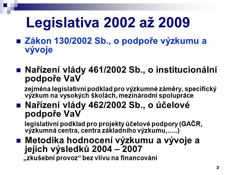 """2 Legislativa 2002 až 2009 Zákon 130/2002 Sb., o podpoře výzkumu a vývoje Nařízení vlády 461/2002 Sb., o institucionální podpoře VaV zejména legislativní podklad pro výzkumné záměry, specifický výzkum na vysokých školách, mezinárodní spolupráce Nařízení vlády 462/2002 Sb., o účelové podpoře VaV legislativní podklad pro projekty účelové podpory (GAČR, výzkumná centra, centra základního výzkumu,…..) Metodika hodnocení výzkumu a vývoje a jejich výsledků 2004 – 2007 """"zkušební provoz bez vlivu na financování"""