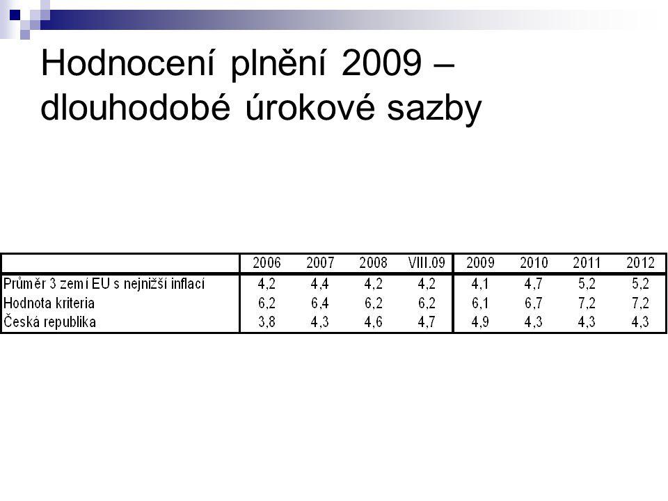Hodnocení plnění 2009 – dlouhodobé úrokové sazby