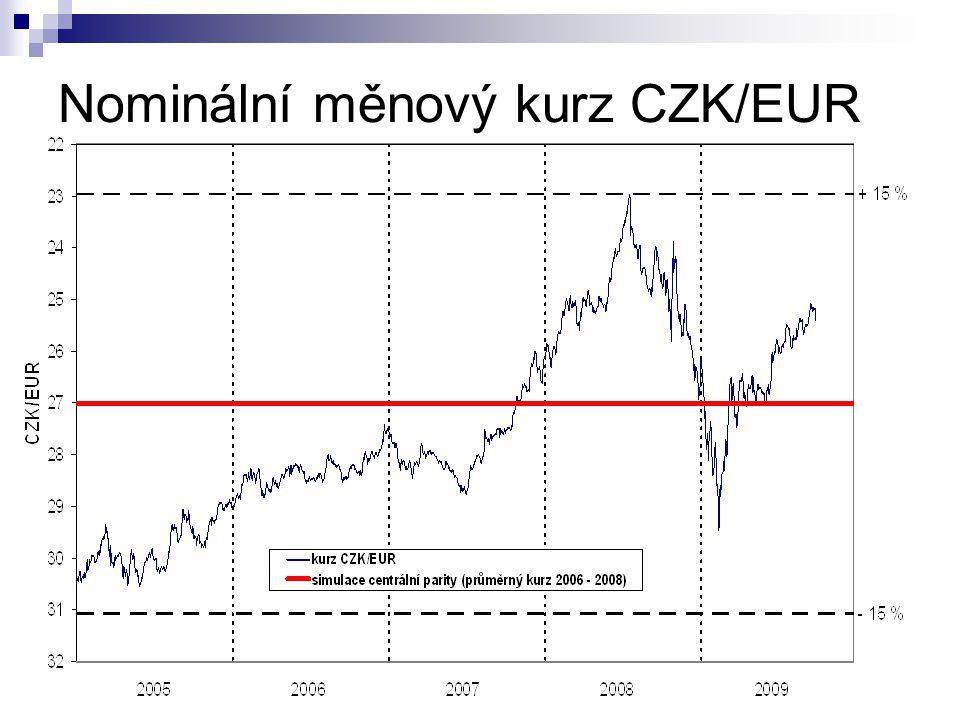 Nominální měnový kurz CZK/EUR