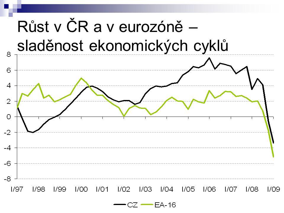 Růst v ČR a v eurozóně – sladěnost ekonomických cyklů