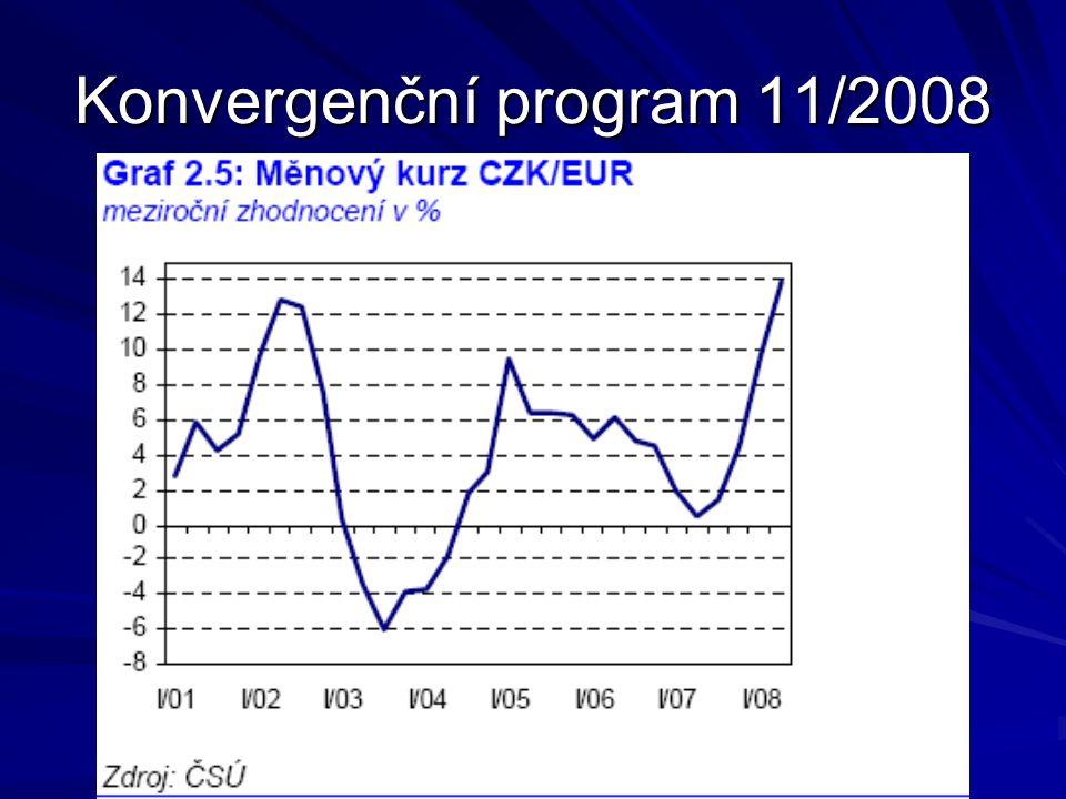 Konvergenční program 11/2008