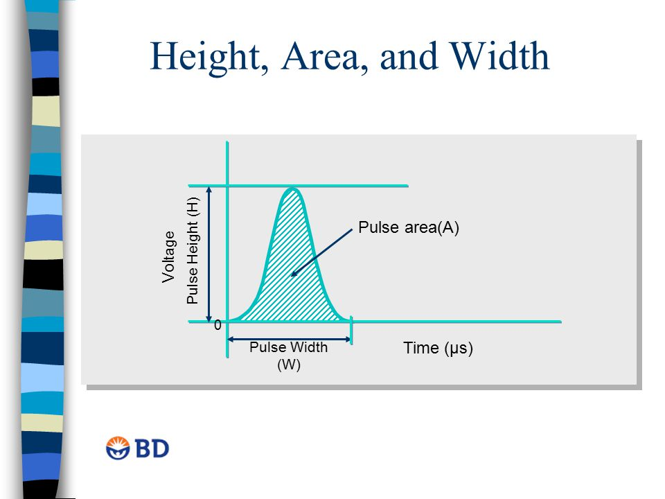 Height, Area, and Width Time (µs) Vol tage Pulse area(A) Pulse Height (H) Pulse Width (W) 0