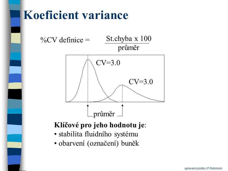 Koeficient variance Klíčové pro jeho hodnotu je: stabilita fluidního systému obarvení (označení) buněk průměr CV=3.0 %CV definice = St.chyba x 100 prů