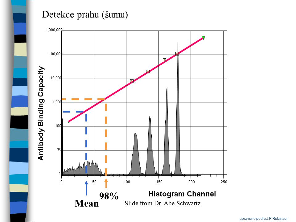 050100150200250 1 10 100 1,000 10,000 100,000 1,000,000 Histogram Channel Antibody Binding Capacity Mean 98% Detekce prahu (šumu) Slide from Dr.