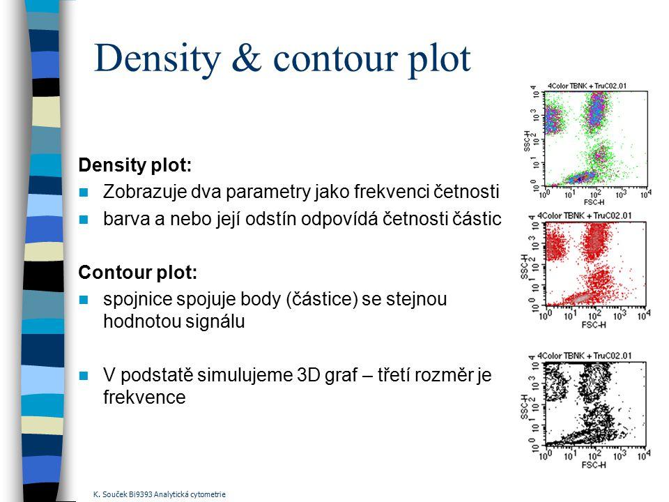 Density & contour plot Density plot: Zobrazuje dva parametry jako frekvenci četnosti barva a nebo její odstín odpovídá četnosti částic Contour plot: s