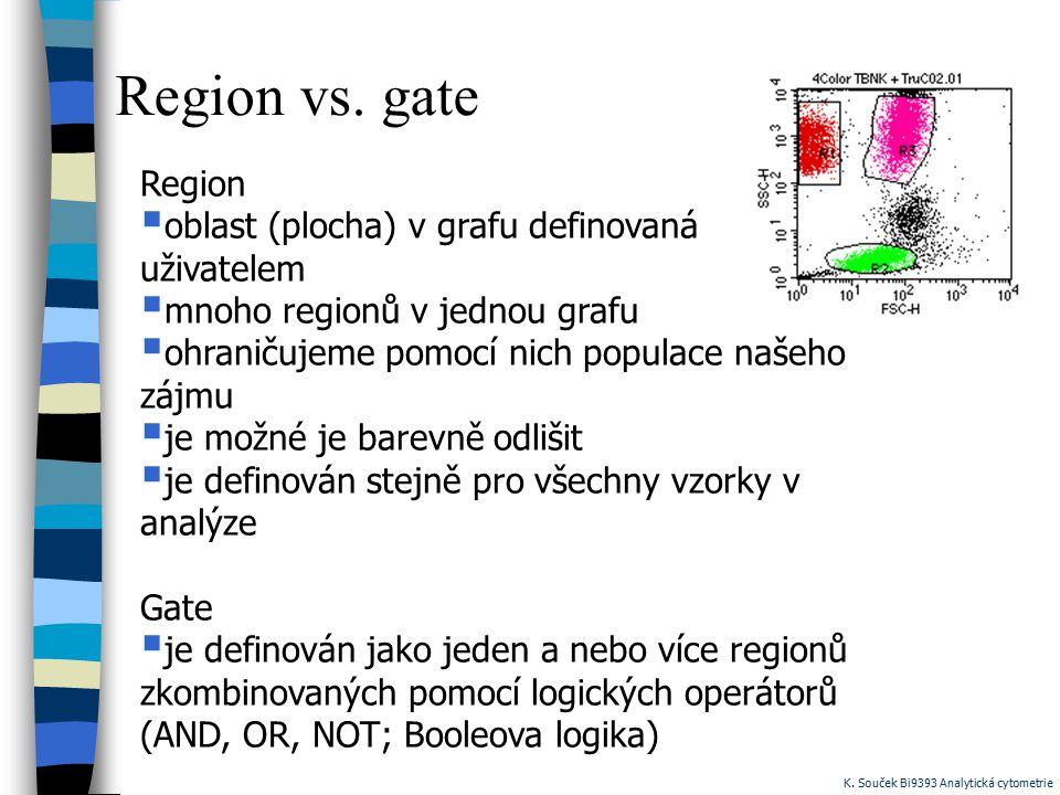 Region vs. gate Region  oblast (plocha) v grafu definovaná uživatelem  mnoho regionů v jednou grafu  ohraničujeme pomocí nich populace našeho zájmu