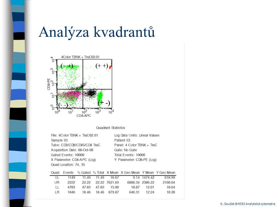 Analýza kvadrantů (+ +)( - +) (+ -) (- -) K. Souček Bi9393 Analytická cytometrie