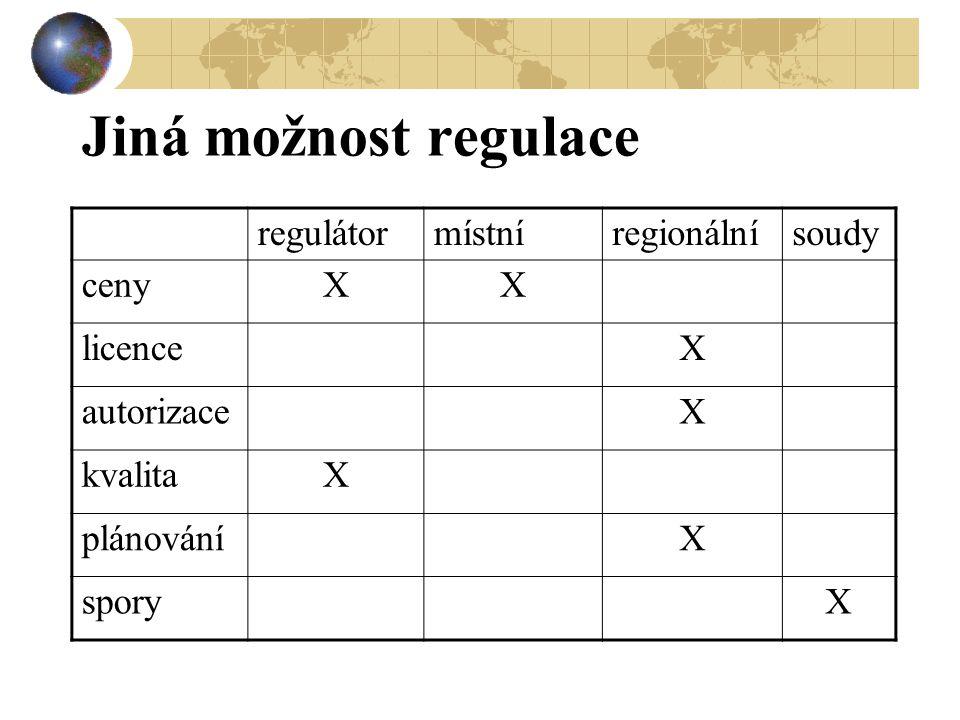 Jiná možnost regulace regulátormístníregionálnísoudy cenyXX licenceX autorizaceX kvalitaX plánováníX sporyX