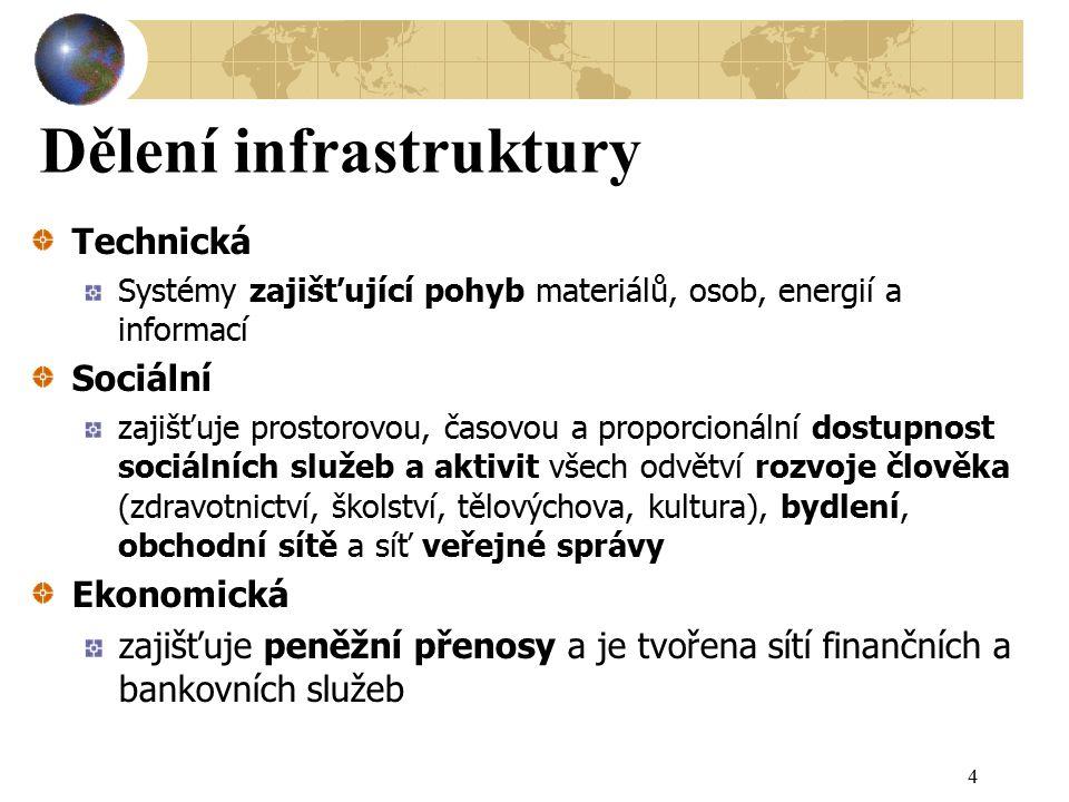 Role státu v technické infrastruktuře Adam Smith: 3 povinnosti vládce Investice do TI jsou z velké části nedělitelné K jejich účinné realizaci jsou třeba: Veřejné prostředky Nebo alespoň veřejná kontrola 25