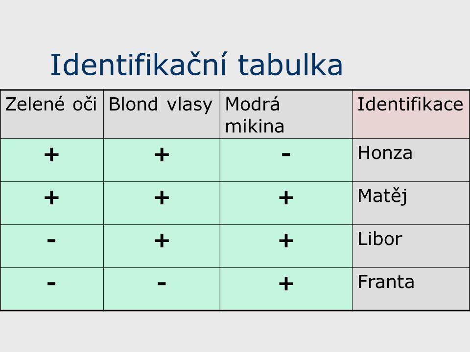 Identifikační tabulka Zelené očiBlond vlasyModrá mikina Identifikace ++- Honza +++ Matěj -++ Libor --+ Franta