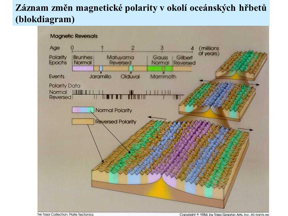 Záznam změn magnetické polarity v okolí oceánských hřbetů (blokdiagram)