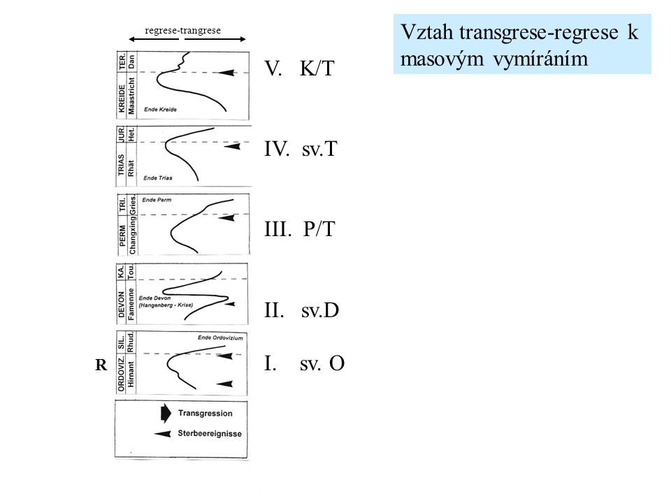 Vztah transgrese-regrese k masovým vymíráním V. K/T IV. sv.T III. P/T II. sv.D I. sv. O regrese-trangrese R