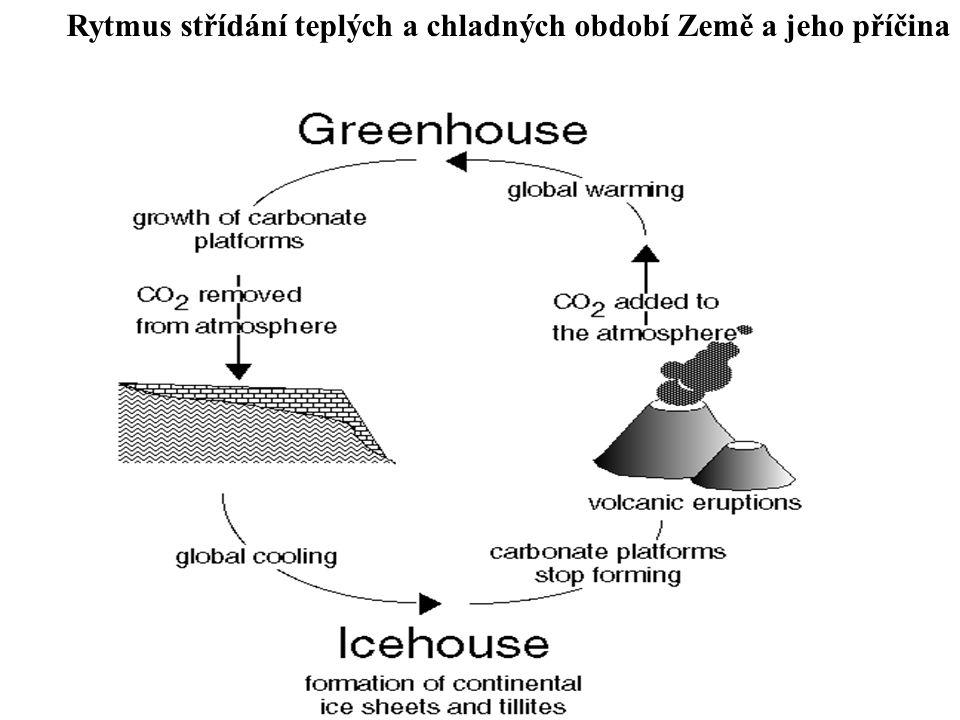 Rytmus střídání teplých a chladných období Země a jeho příčina