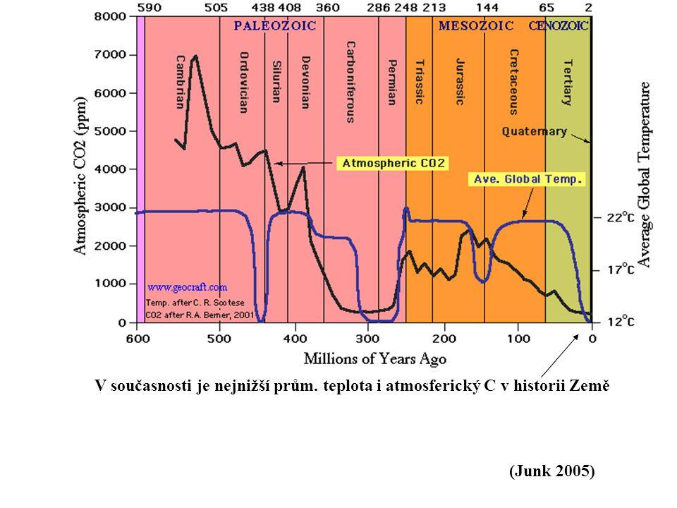 (Junk 2005) V současnosti je nejnižší prům. teplota i atmosferický C v historii Země