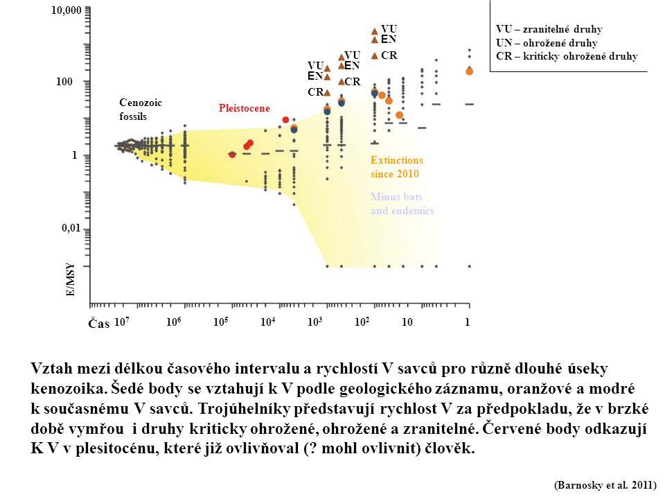 10,000 100 1 0,01 Cenozoic fossils Pleistocene VU ENEN CR VU ENEN CR ENEN VU Extinctions since 2010 Minus bats and endemics 11010 2 10 7 (Barnosky et al.